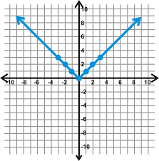 graphs of absolute value equations read algebra ck 12