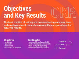 okr objectives and key results methodology used by google linkedi u2026