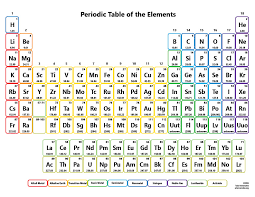 printable periodic table for 6th grade periodic table worksheet for middle school new printable periodic