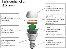 how do led light bulbs work led efficiency and cost reduction for businesses planned lighting