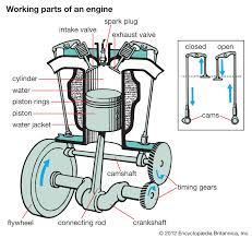car engine diagram for kids showroom great on design ideas with
