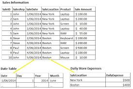 Daily Table Boston Excel Powerpivot Dax Calculated Field Stack Overflow