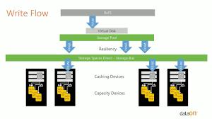 dataon webinar optimizing storage spaces direct with smb3 rdma