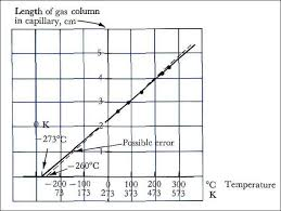 chemical principles gas laws and the kinetic theory wikibooks