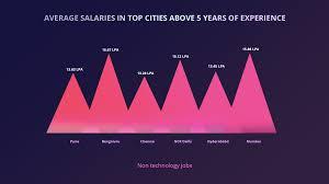 salaries in indian startups 2016 17 the cutshort blog