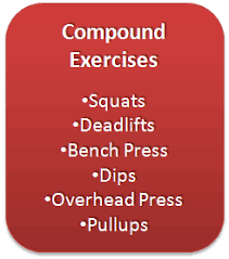 Increase Bench Press Chart Compound Exercises The Full Body Workouts