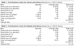 Estimates For Fence Installation by Estimated Costs For Livestock Fencing Ag Decision Maker