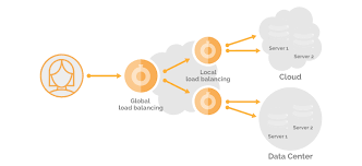 Global Load Balancing Dns And by Products Load Balancing Fastly