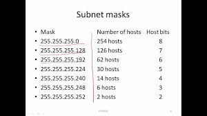 subnetting tutorial for beginners ipv4 basic subnetting part 1 of 2 youtube
