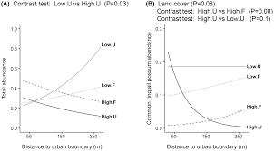 urbanization impacts on mammals across urban forest edges and a