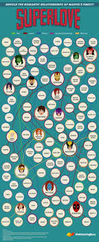 marvel wrapping paper superlove marvel relationship map visual ly