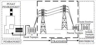 indonesia pintar distribusi tegangan menengah
