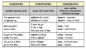 same words different meanings homograph homonymy homophones concepts in semantics