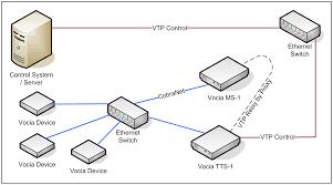 vocia text protocol vtp for fids biamp systems