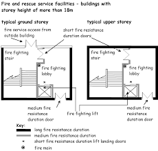 Stair Definition 2 14 Fire And Rescue Service Facilities