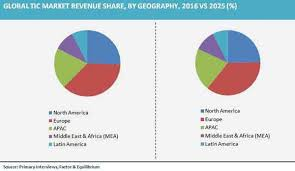 bureau veritas global shared services tic market size is expected to reach usd 89 89 billion 2025