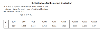 z table two tailed biostatistics z critical value