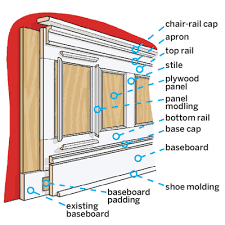 Buy Wainscoting Panels Before You Begin To Cut Material For The Wainscoting Installation