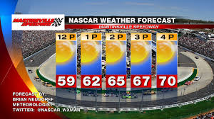 Weather Map Texas Nascar Wx Man Martinsville Speedway