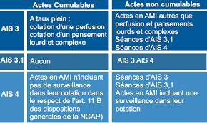 propositions de cotations pour les actes infirmiers version