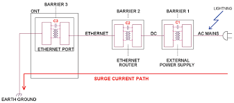lightning surge damage to ethernet and pots ports connected to