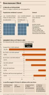 libreria sole 24 ore senza librerie 13 milioni d italiani info data