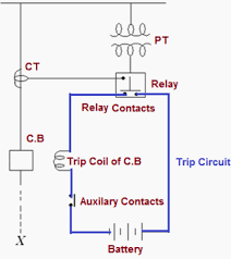 using protective relay for fighting against faults
