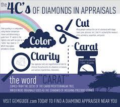 diamond clarity chart scale diamond appraisals the 4 c u0027s color clarity cut u0026 carat weight