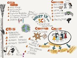 the 5 cs in education what if u2026 sketchnoting in the process