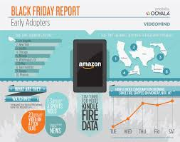 fire from amazon black friday black friday report a peek at kindle fire and early adopters