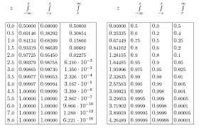 Normal Distribution Z Score Table Standard Normal Probability Content