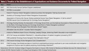 George Washington Resume Resume Cv Cover Letter Table 2 Radiation Oncology Jobs Not Only