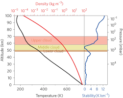 the deep atmosphere of venus and the possible role of density