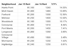 south bronx sees biggest increase in 1 bedroom rents in nyc as chart provided by zumper com