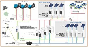 pv system design grid hybrid power system megawatt scale stand alone pv diesel