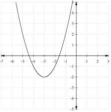 graphs of quadratic functions in intercept form ck 12 foundation