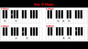 Tutorial Piano Simple | learn basic piano chords and keys easy keyboard chords for
