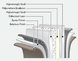 Overhead Roll Up Door Tm175 Sectional Roll Up Doors Commercial Doors Daco Corp