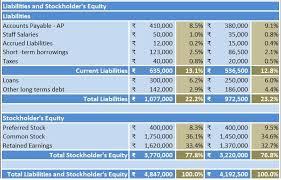download balance sheet vertical analysis excel template exceldatapro