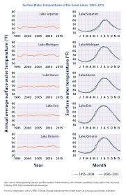climate change indicators great lakes water levels and