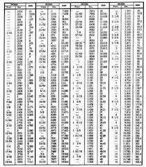 fraction to decimal conversion table conversion table inch fractions and decimals to millimeters otlet
