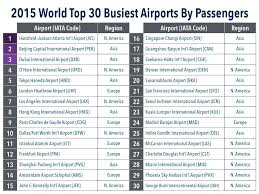 Atlanta Hartsfield Terminal Map by 2015 Busiest Airports In The World By Passengers Part 1