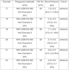 patent wo2010111570a1 polyglycerol aldehydes google patents