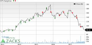 what s in store for advance auto parts aap in q3 earnings
