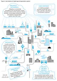 Boston Public Transportation Map by Key Features Future Urban Transportation Systems Jpg
