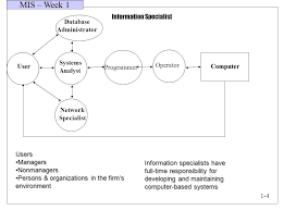 mis u2013 week 1 lets discuss what is management information system