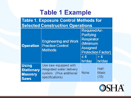 osha silica rule table 1 protecting workers exposed to respirable crystalline silica william
