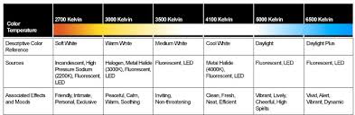 light bulb color spectrum lighting learning center lighting glossary lighting calculators