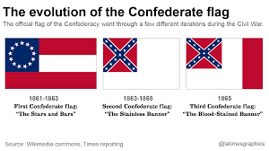 Civil War Rebel Flag The Confederate Flag Where It Flies Where It U0027s Coming Down And