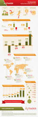 170 best economics u0026 finance infographics images on pinterest